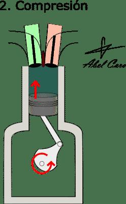 compresión de combustible en cilindro de F1