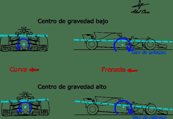 efecto_centro_gravedad en coche F1 en curva y frenado