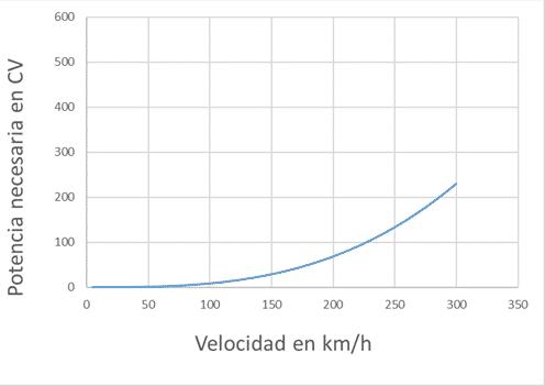potencia necesaria para superar aerodinámica
