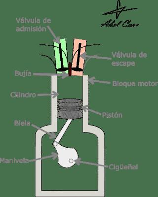 partes cilindro y pistón motor F1