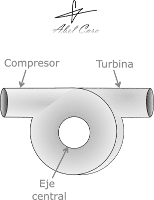 Vista exterior turbocompresor de motor F1